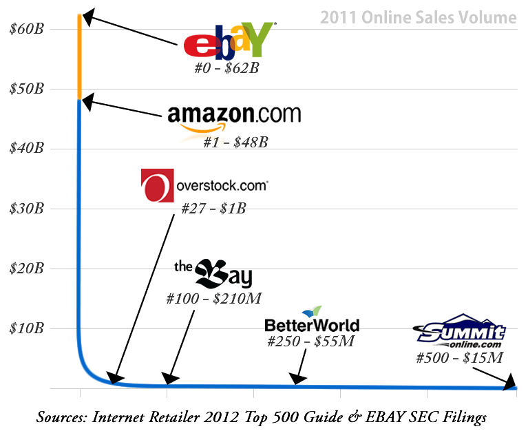 Amazon, Wal-Mart and Apple Top List of Biggest E-commerce Retailers